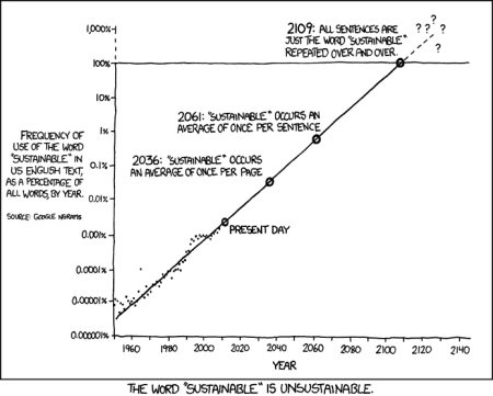 xkcd comic 'Sustainable' ngram